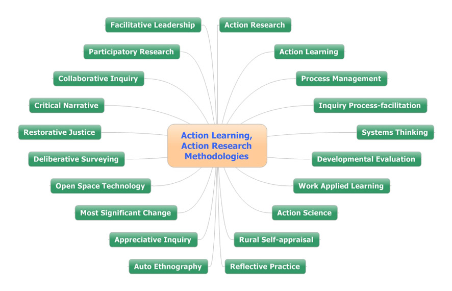Action Learning Action Research Methodologies